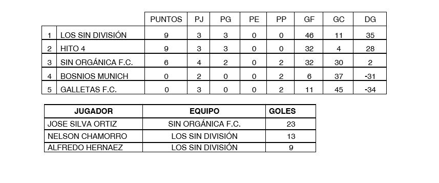 Tabla de posiciones y ránking goleadores de Copa Afucap 2019